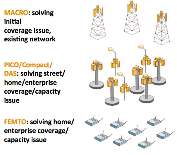 Macro, Pico & Femto base stations