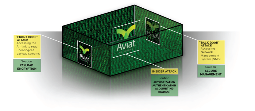 Blog - Page 21 of 29 - Aviat Networks