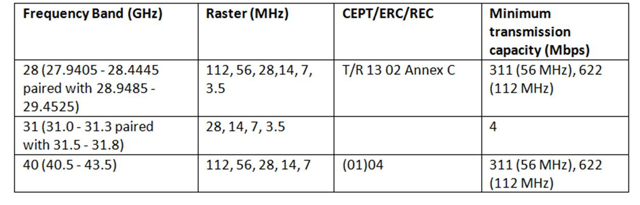 ComReg microwave spectrum rules change September 2012