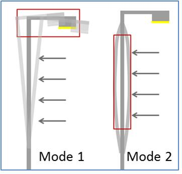 The two main vibration types for light poles are shown in figure 1.