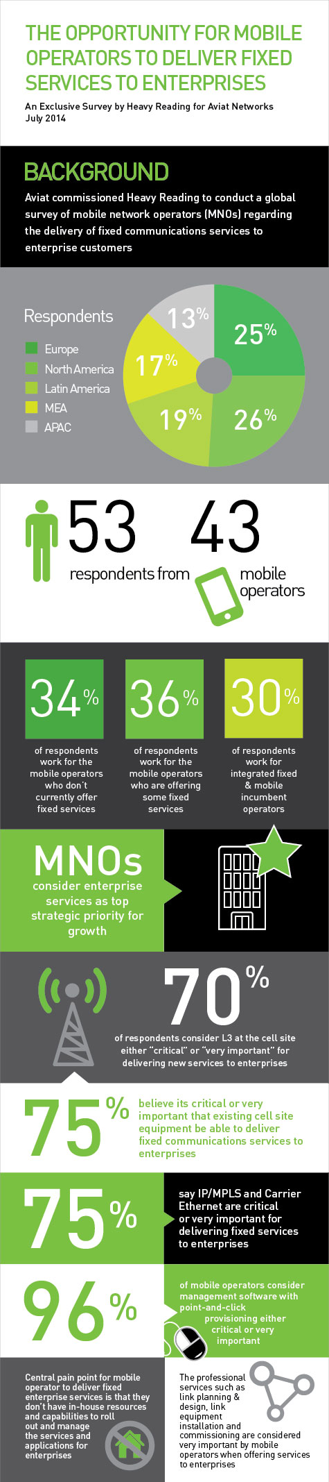 Infographic of Heavy Reading Aviat Networks survey results of Mobile Networks Operators indicates they will offer fixed wireless enterprise services for revenue growth.
