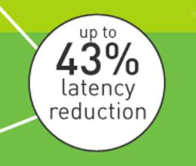 CTR offers up to 43 percent latency reduction compared to other microwave solutions.