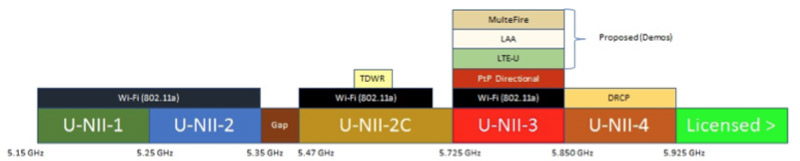 FCC Rule Changes and the Future for Unlicensed 5.8Ghz PTP Backhaul Links