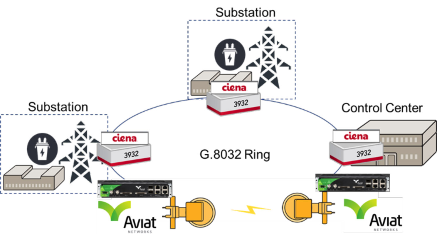 Ciena And Aviat Team Up On Unified Fiber-Microwave Solution For Utilities