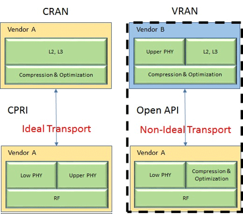 A Key to More Cost-effective Backhaul and Fronthaul Networks - The Case for vRAN
