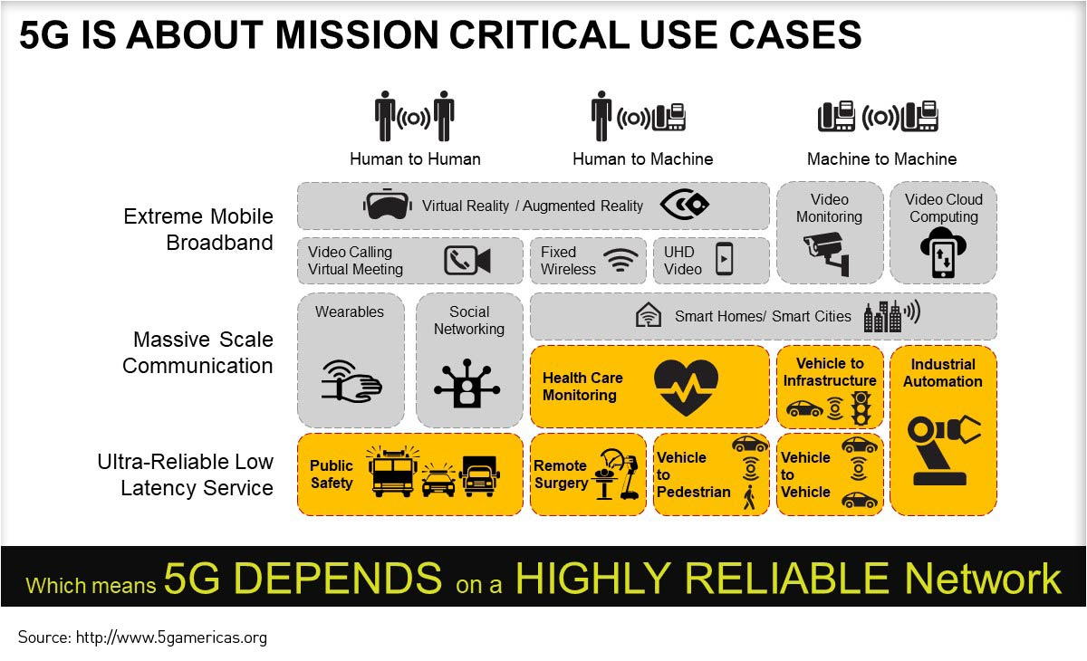 5G is about mission critical use cases