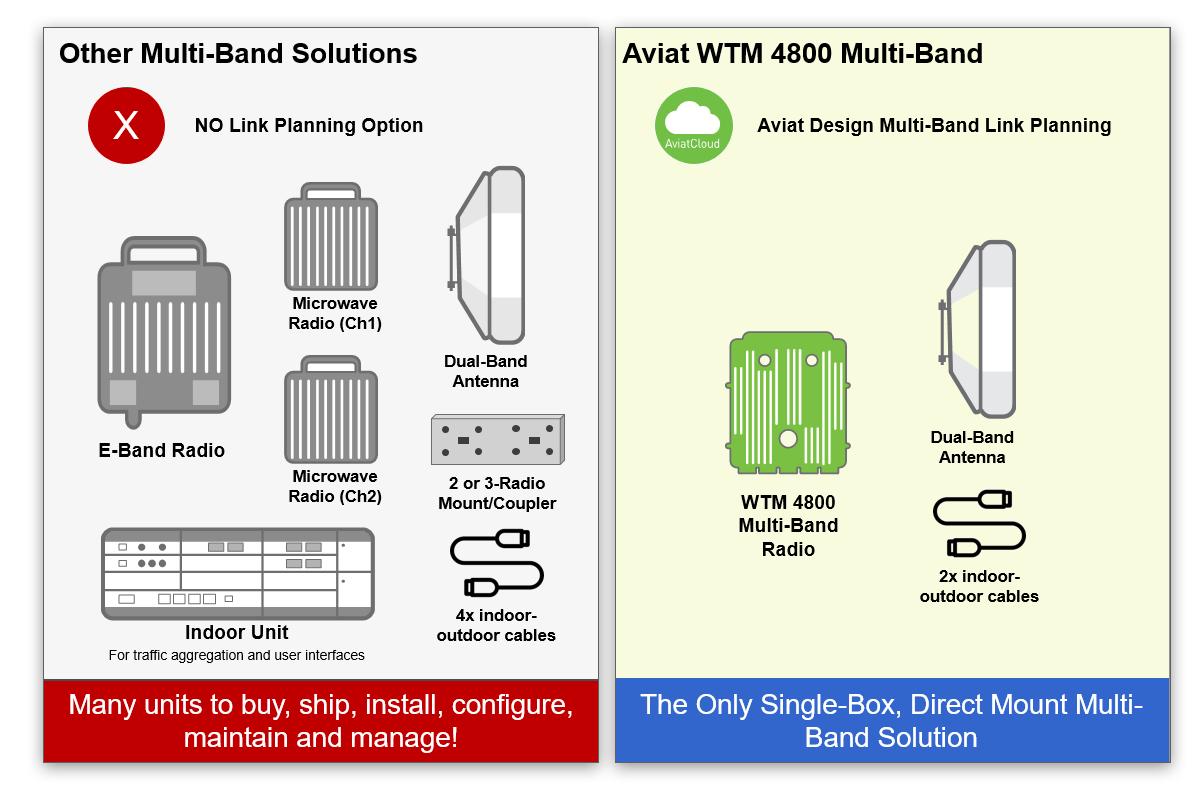 Aviat has the industry's only viable Multi-Band option - WTM 4800