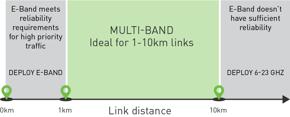 Multi-Band is ideal for 1-10km links