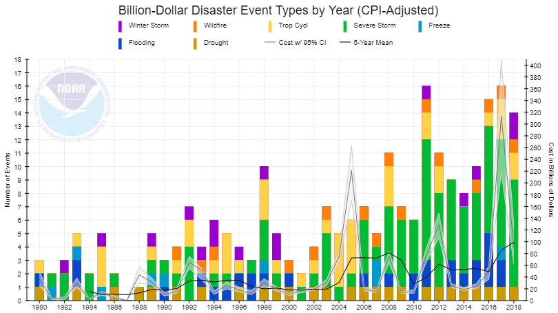 billion-dollar disaster event types per year (cpi-adjusted)