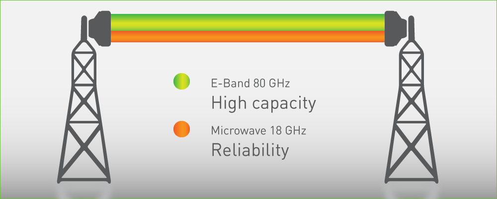Multi-band provides both high capacity and reliability