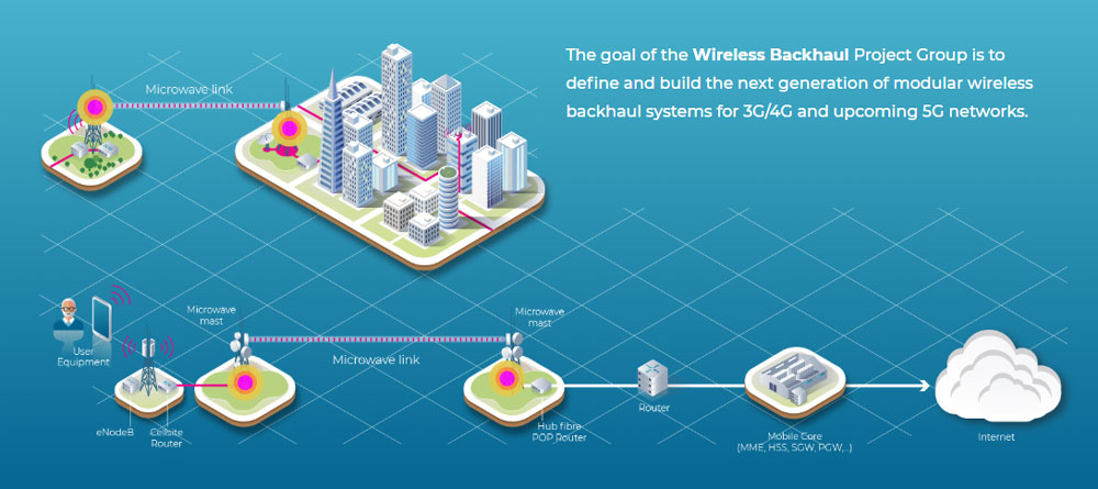 The first TIP-compliant wireless backhaul multi-band solution with open netconf/yang interfaces