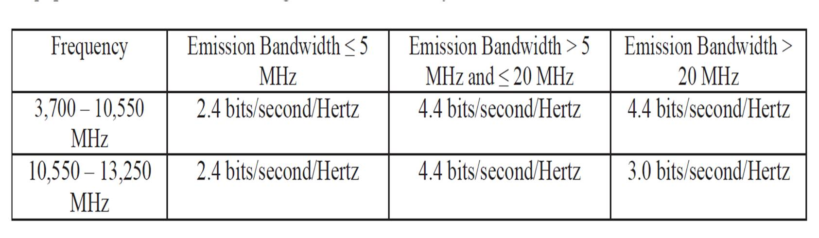 FCC new bits/sec/Hz efficiency standard