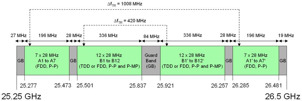 Figure 1 - 25.25 - 26.5 GHz Band Plan and Associated Usage - Industry Canada