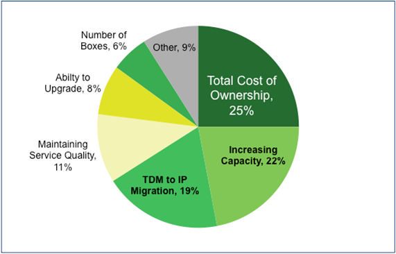 Pie-chart-showing-Aviat-customers-most-concerned-about-total-cost-of-ownership-even-more-than-microwave-capacity
