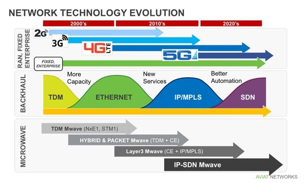 The Aviat Networks white paper outlines the complete evolution of microwave backhaul—from 2G to 5G and TDM to SDN.