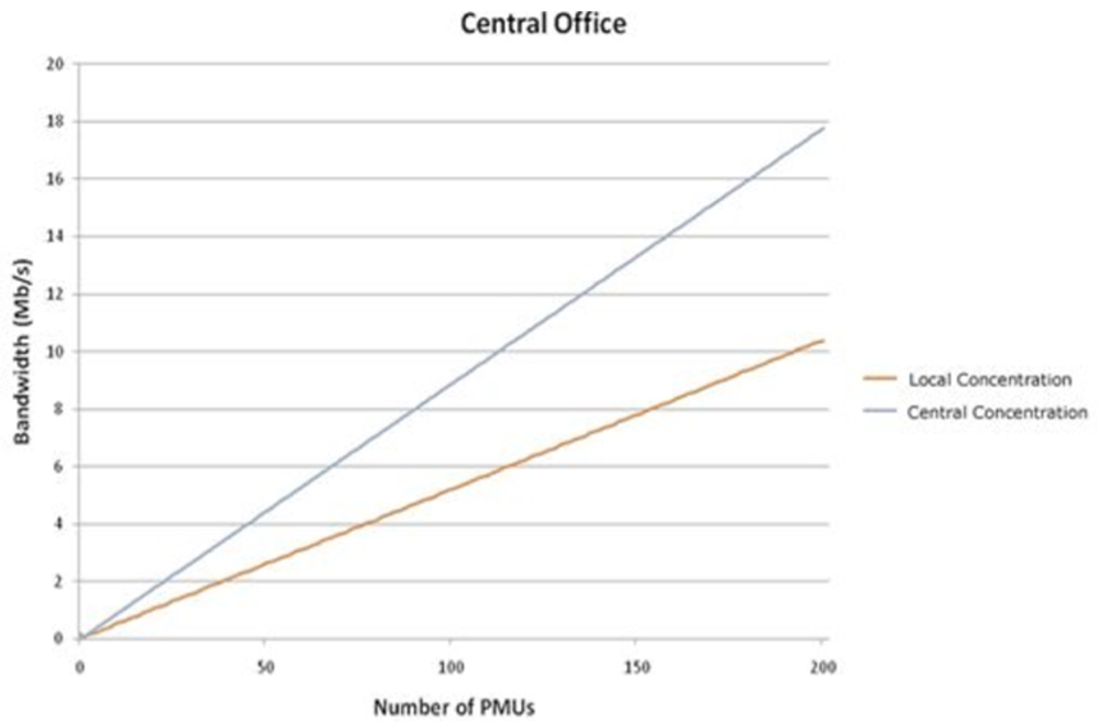 Figure 1 – PMU bandwidth requirement for central office