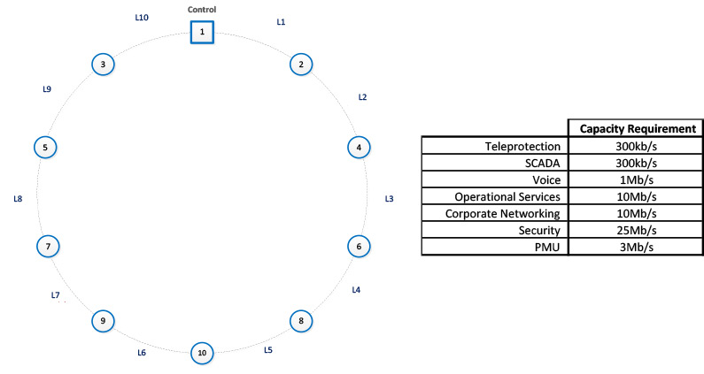 Capacity planning for next generation utility networks part 2 figure 2 sample network diagram and capacity requirements ccuart Choice Image